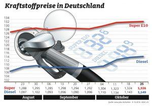 """Die Entwicklung der Kraftstoffpreise in den vergangenen Wochen. Quellenangabe: """"obs/ADAC"""""""