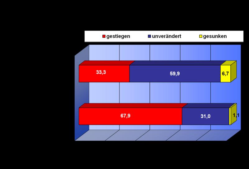 Konjunkturumfrage Herbst 2016 Preise